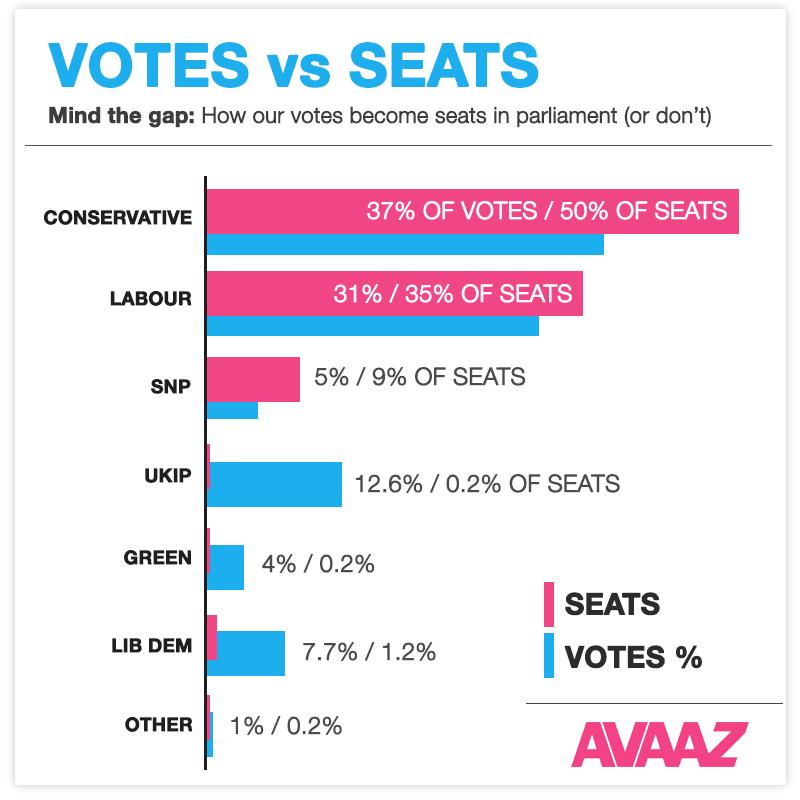 Voter percentage